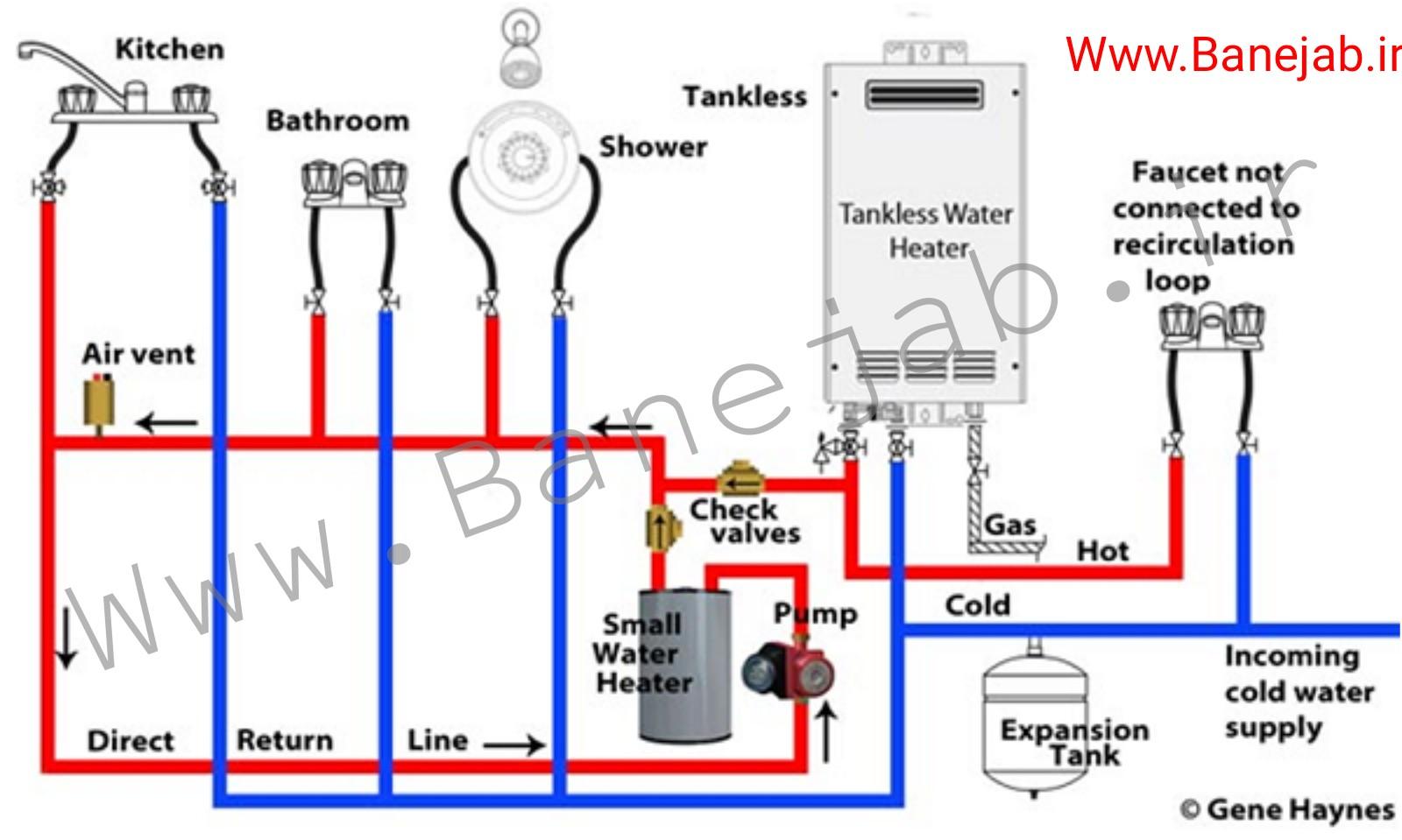 ارتباط مسیرهای آب گرم و سرد سیستم لوله کشی ساختمان